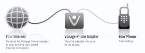 How Vonage Works